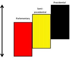 gambar sistem pemerintahan
